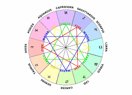 Zodiac Chart Zodiac Sign Chart The Four Elements Zodiac Signs Elements