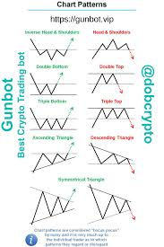 There Are Many Trading Chart Patterns But Its Impossible