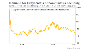 Bitcoin's chances of sinking below $10,000 by the end of 2021 were at 21% as of 10:30am bst on 13 may, according to … Bitcoin Investors Bet The Sec Will Approve Cryptocurrency Etf A View At Odds With Analysts Marketwatch