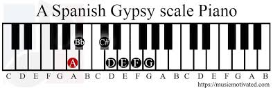 Spain Chord Chart A Spanish Gypsy Scale Charts For Piano