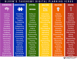 126 Blooms Taxonomy Verbs For Digital Learning Teachthought