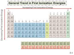 general trend in first ionization energies