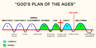 Plan Of The Ages Chart Gods Dispensational Plan Of The Ages