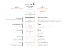 Case study analysis paper exampl   Educational goals essay