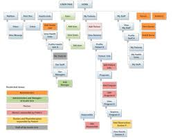 Doctor S Office Organizational Chart Organization Chart Of The Various Sections Of The Back