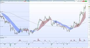 3 Year Silver Chart Gold Price Surveys Multi Year High Silver Price Bullish