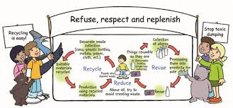 the rs reduce reuse recycle respect replenish and refuse  reduce reuse recycle respect replenish and refuse