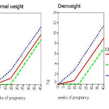 Normal Pregnancy Weight Gain Chart Best Picture Of Chart
