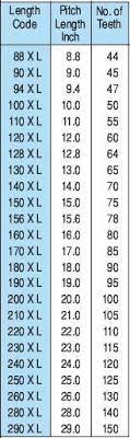 Timing Belts Pulleys High Torque Belts Light Heavy