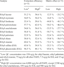 Etg Alcohol Chart Extraction Efficiency And Matrix Effect For Alcohol Markers