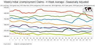 Steven Hansen Blog April 2019 Initial Unemployment Claims