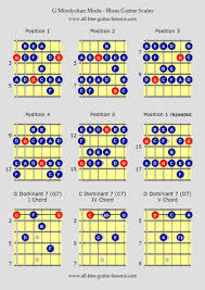 Guitar Scale Wall Chart Blues Guitar Scales G Mixolydian Mode In 2019 Guitar