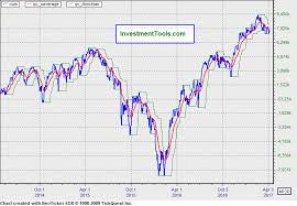 Nyse Advance Decline Line Chart Nyse Daily Volume Advance Decline Line Vadl