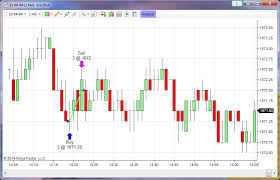 What Do Candlestick Charts Show Amcharts Candlestick Chart Show Entry Exit Arrow Stack