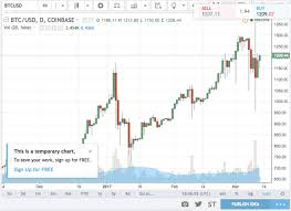 Stock Chart Services Bitcoin Trading Charts Services I6bit Bitcoin Ethereum
