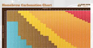 Co2 Pressure Temperature Chart Psi Clean Co2 Pressure Temperature Chart Beer 2019