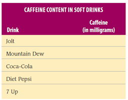 Solved Caffeine Content Suppose The Following Bar Chart