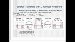 Energy Bar Charts Chemistry Chem Unit 7 Chemical Energy Bar Charts