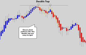 Your Ultimate Guide To Trading With Heikin Ashi Candles
