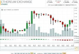 Etc Vs Eth Chart Ethereum Volume Chart Peoples Bank Al