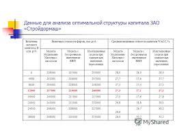 Презентация на тему ДИПЛОМНАЯ РАБОТА ОЦЕНКА СТОИМОСТИ  7 Данные