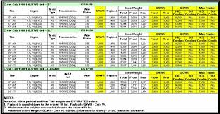 2013 Ram Towing Chart 43 Expository 2019 Dodge Ram Towing Chart