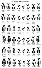 Navy Enlistment Bonus Chart Us Navy Enlistment Ratings Sleeve Patch For White Uniforms