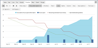 How To Export Burndown Chart In Jira Time Tracking Burndown In Selected Sprint Eazybi For Jira