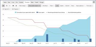 Burndown Chart Formula Time Tracking Burndown In Selected Sprint Eazybi For Jira