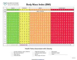 Body Fat Men Chart Bmi Table For Men Body Fat Measurement Charts For Men And