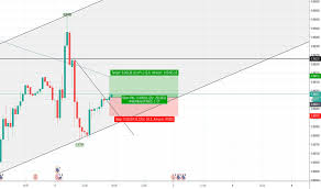 Page 29 Eur Gbp Chart Euro To Pound Rate Tradingview
