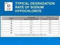 Sodium Hypochlorite Degradation Chart Patent Wo2005011760a1