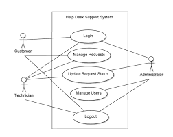 computer science assignments help desk support system use case  help desk support system use case diagram