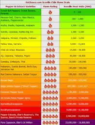 Heat Index Pepper Heat Index