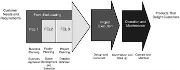 4 The Elements Of Project System Excellence Proceedings Of