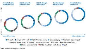 Asset Allocation Chart 2018 Asset Allocation United Kingdom En Intermediary