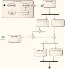 use case to activity diagram images uml use case methodologie sparx systems uml 2 tutorial activity diagram