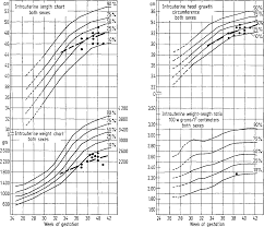 Iugr Chart Figure 6 From Intrauterine Growth Retardation A New
