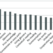 Bar Chart Indicating The Use Of Reading Comprehension