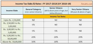 Irs Payment Chart 2018 Pin On Taxation In India