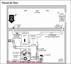 heating furnace controls switches hot air heat troubleshooting how to identify reset or adjust hot air heating system warm air furnace controls and switches