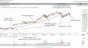 Technical Analysis Lessons From Amzn
