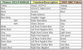 aftermarket radio wiring diagram aftermarket image 2001 gmc yukon radio wiring diagram wire diagram on aftermarket radio wiring diagram