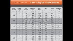 Driving Distance Chart Optimizing Driver Distance Through Ball Flight Hit It Longer