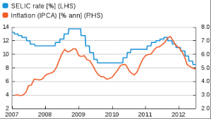 Selic Rate Chart Brazil Inflation Is Down But Not Out Brazilian Bubble
