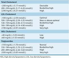 Triglycerides Level Chart Mmol L Hyperlipidemia Basicmedical Key