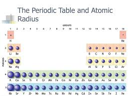 periodic table radius trend new periodic table atomic radius trend best define periodic table photo pic