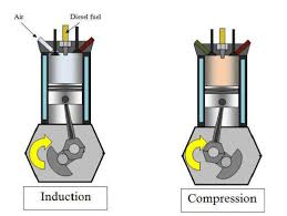 applied physics tutorial 5 the indicator diagram is quite different to that of a petrol engine