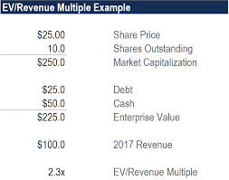Ev To Revenue Multiple Learn How To Calculate Ev Revenue Ratio