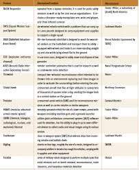 Product Comparison Chart Military Robots Cybertherapy And
